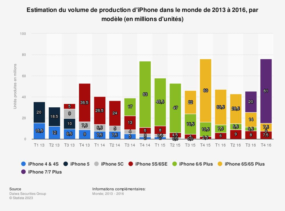 Statistique: Estimation du volume de production d'iPhone dans le monde de 2013 à 2016, par modèle (en millions d'unités) | Statista