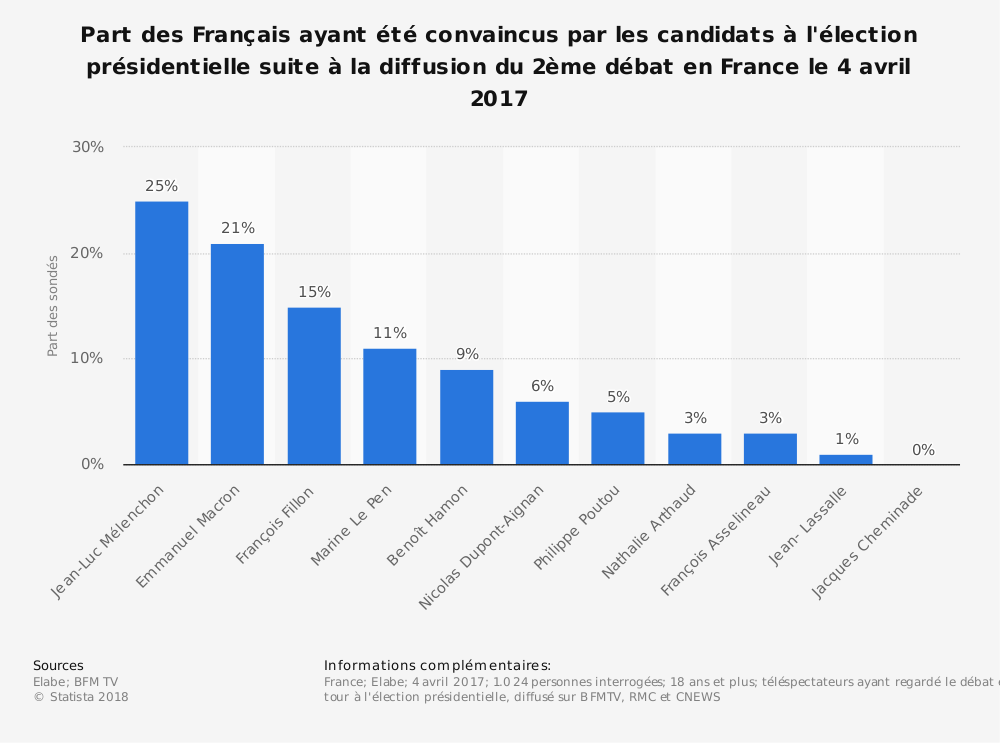 Statistique: Part des Français ayant été convaincus par les candidats à l'élection présidentielle suite à la diffusion du 2ème débat en France le 4 avril 2017 | Statista