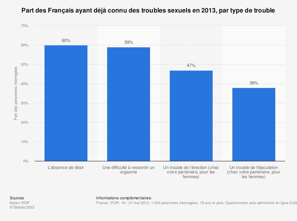 Statistique: Part des Français ayant déjà connu des troubles sexuels en 2013, par type de trouble | Statista