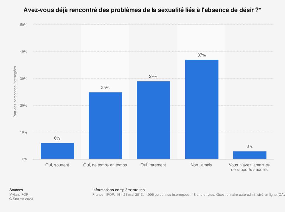 Statistique: Avez-vous déjà rencontré des problèmes de la sexualité liés à l'absence de désir?* | Statista