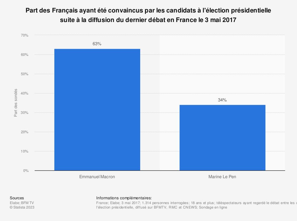 Statistique: Part des Français ayant été convaincus par les candidats à l'élection présidentielle suite à la diffusion du dernier débat en France le 3 mai 2017 | Statista