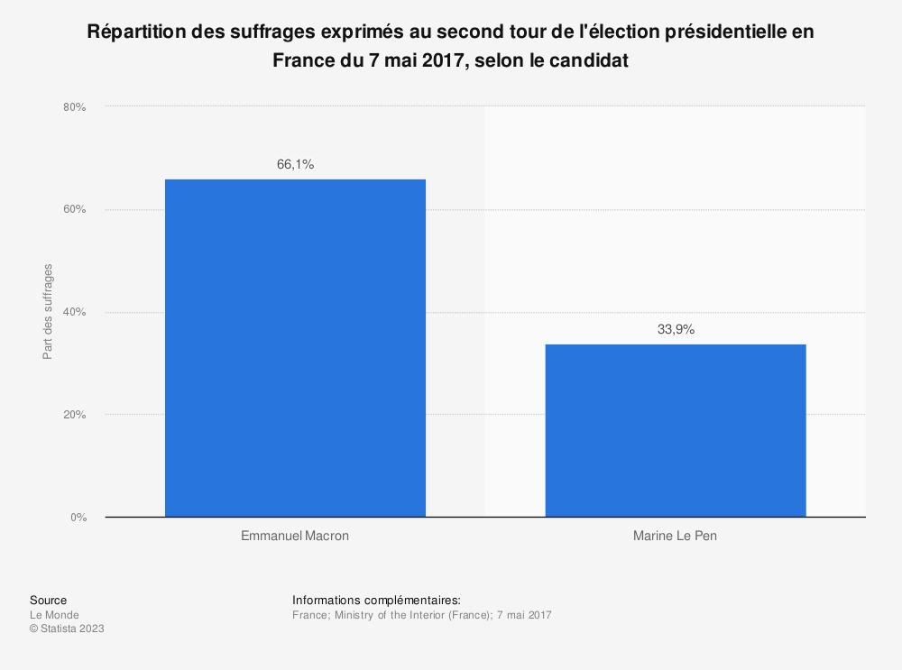 Statistique: Répartition des suffrages exprimés au second tour de l'élection présidentielle en France du 7 mai 2017, selon le candidat | Statista