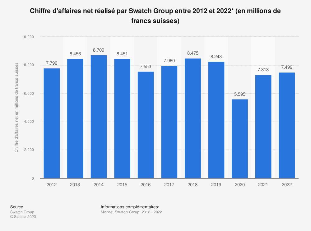 Statistique: Chiffre d'affaires net réalisé par Swatch Group entre 2012 et 2016* (en millions de francs suisses) | Statista