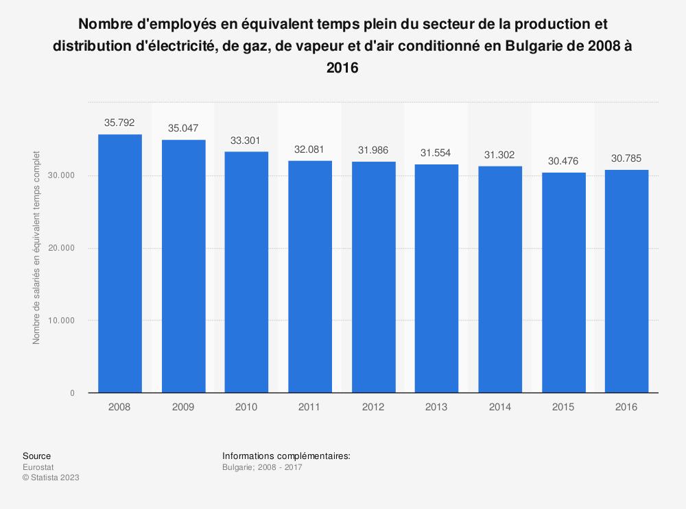 Statistique: Nombre d'employés en équivalent temps plein du secteur de la production et distribution d'électricité, de gaz, de vapeur et d'air conditionné en Bulgarie de 2008 à 2016 | Statista