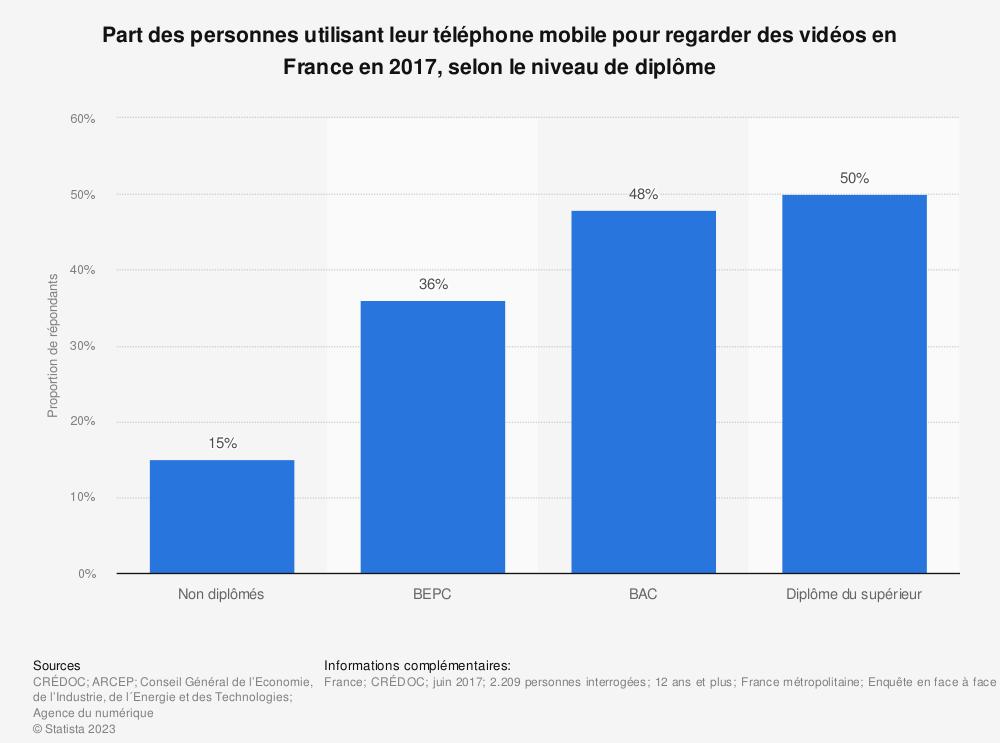Statistique: Part des personnes utilisant leur téléphone mobile pour regarder des vidéos en France en 2017, selon le niveau de diplôme | Statista