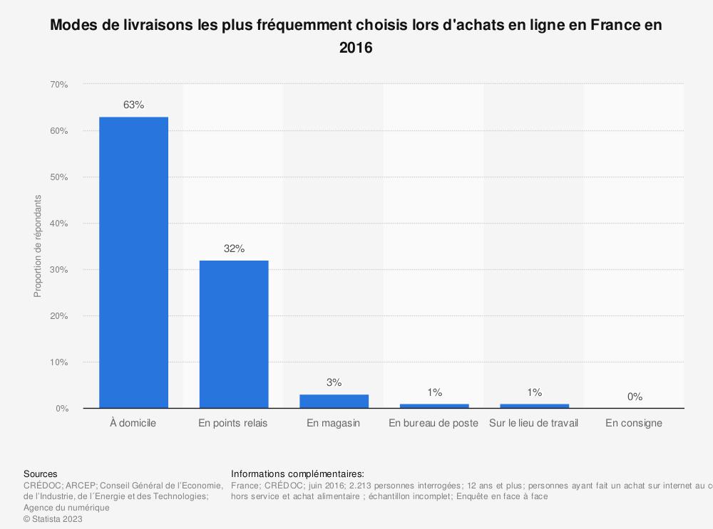 Statistique: Modes de livraisons les plus fréquemment choisis lors d'achats en ligne en France en 2016 | Statista