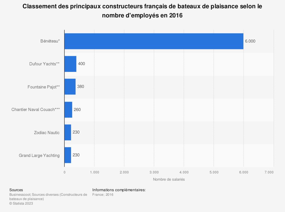 Statistique: Classement des principaux constructeurs français de bateaux de plaisance selon le nombre d'employés en 2016 | Statista