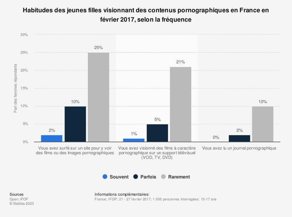 Statistique: Habitudes des jeunes filles visionnant des contenus pornographiques en France en février 2017, selon la fréquence | Statista