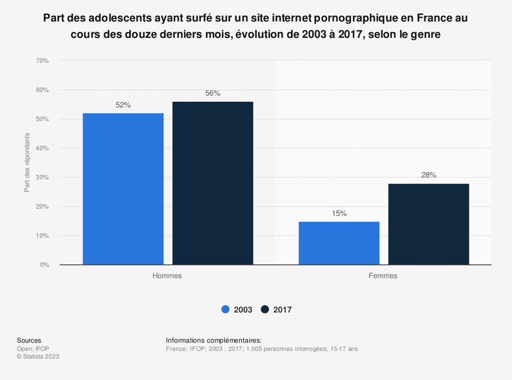 Statistique: Part des adolescents ayant surfé sur un site internet pornographique en France au cours des douze derniers mois, évolution de 2003 à 2017, selon le genre | Statista