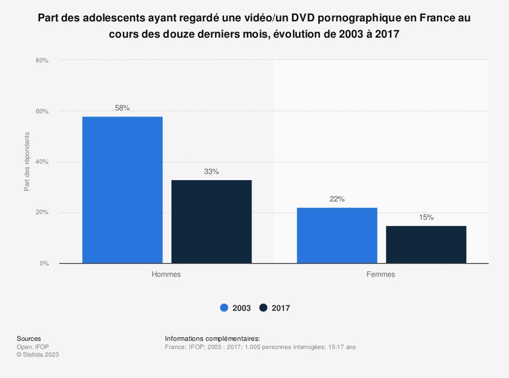 Statistique: Part des adolescents ayant regardé une vidéo/un DVD pornographique en France au cours des douze derniers mois, évolution de 2003 à 2017 | Statista