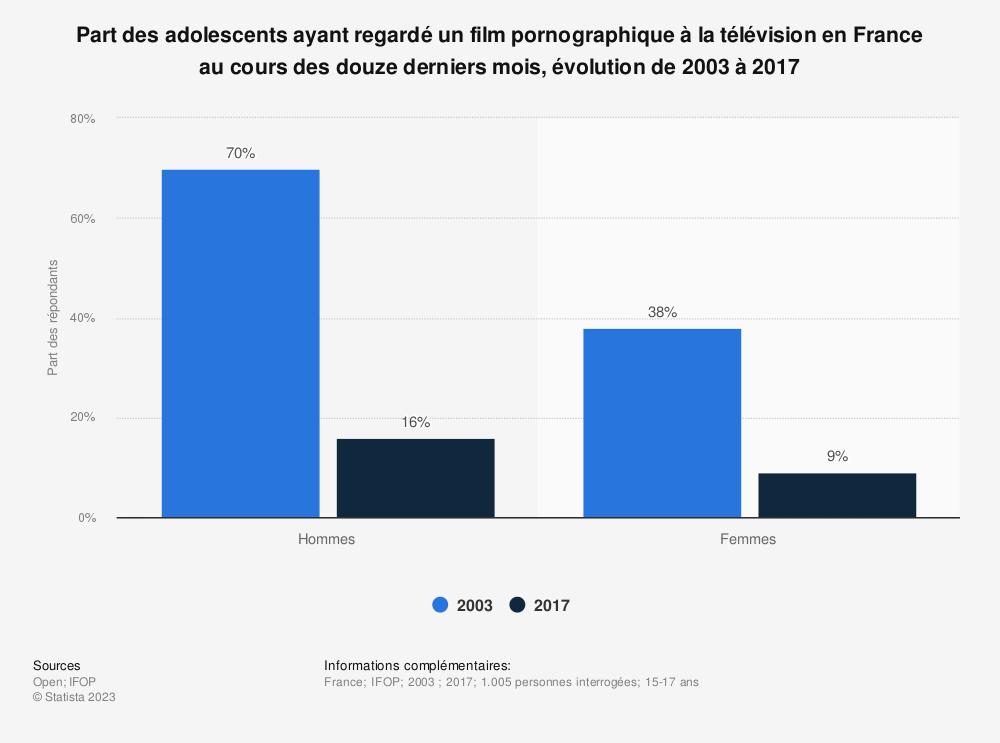 Statistique: Part des adolescents ayant regardé un film pornographique à la télévision en France au cours des douze derniers mois, évolution de 2003 à 2017 | Statista
