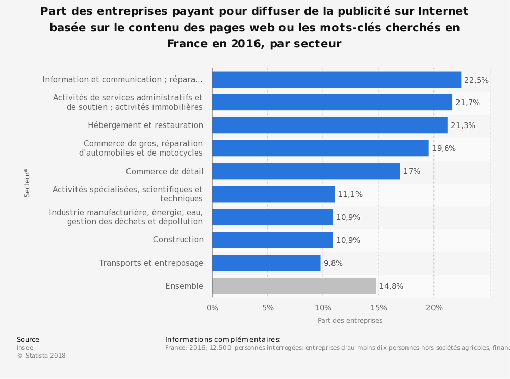Statistique: Part des entreprises payant pour diffuser de la publicité sur Internet basée sur le contenu des pages web ou les mots-clés cherchés en France en 2016, par secteur | Statista
