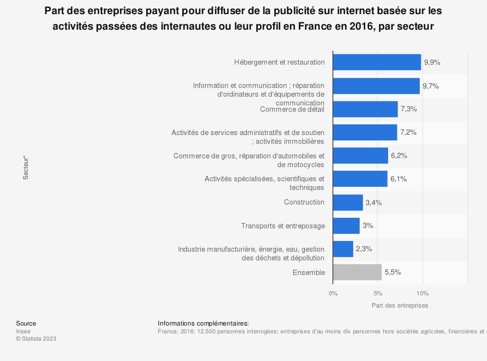 Statistique: Part des entreprises payant pour diffuser de la publicité sur internet basée sur les activités passées des internautes ou leur profil en France en 2016, par secteur | Statista