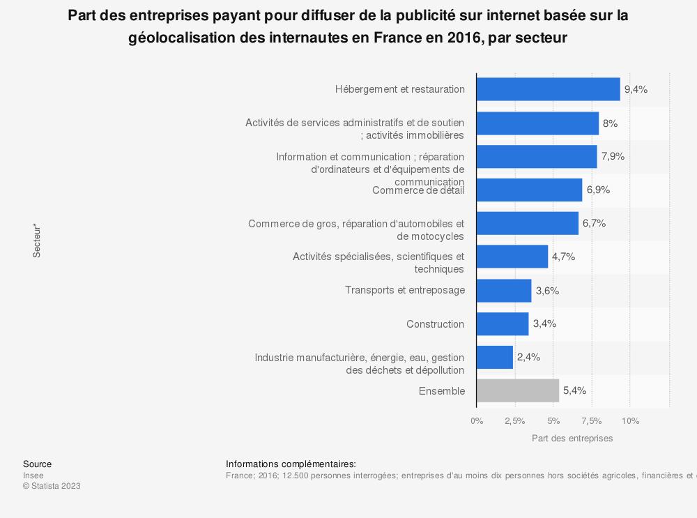 Statistique: Part des entreprises payant pour diffuser de la publicité sur internet basée sur la géolocalisation des internautes en France en 2016, par secteur | Statista