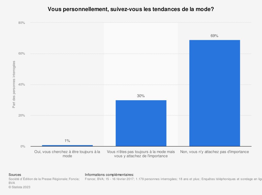 Statistique: Vous personnellement, suivez-vous les tendances de la mode?  | Statista