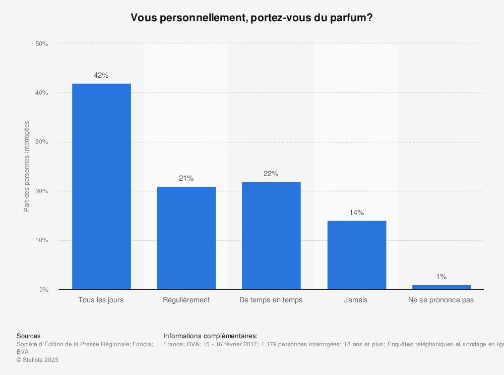 Statistique: Vous personnellement, portez-vous du parfum? | Statista
