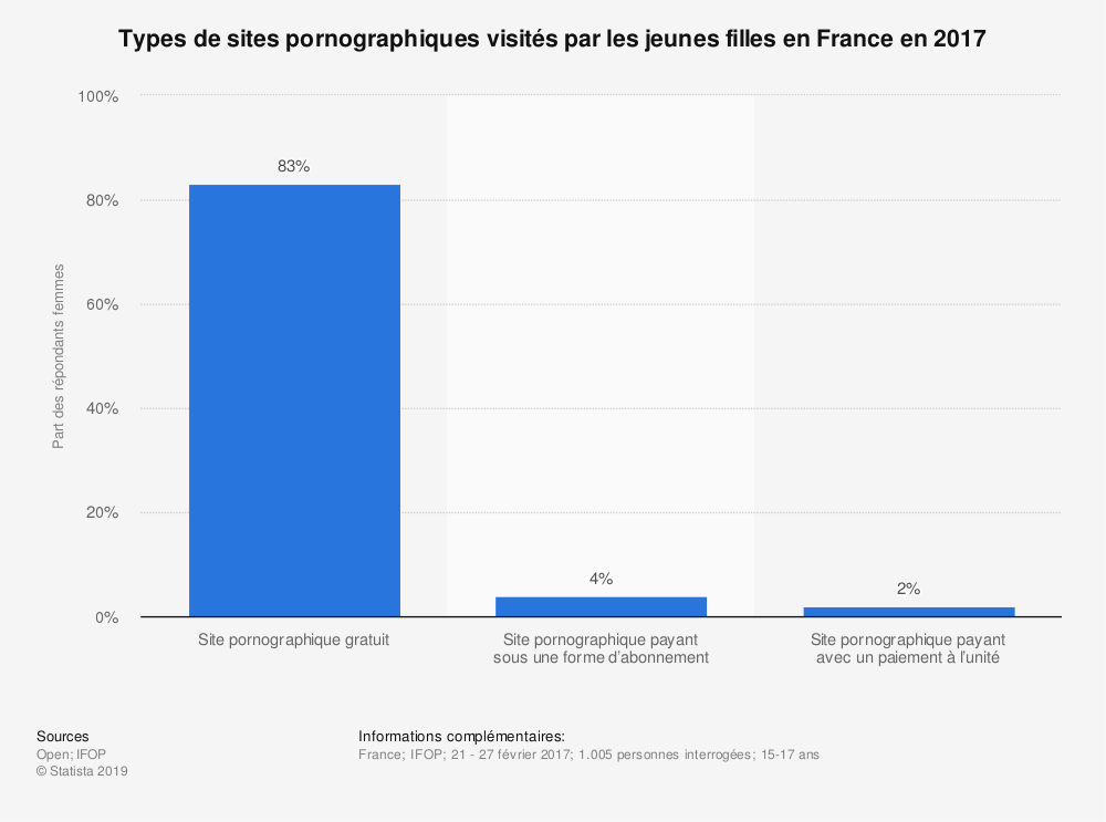 Statistique: Types de sites pornographiques visités par les jeunes filles en France en 2017  | Statista