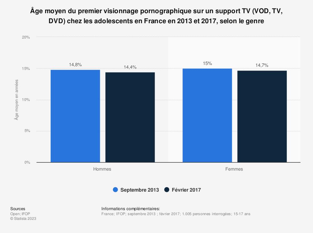 Statistique: Âge moyen du premier visionnage pornographique sur un support TV (VOD, TV, DVD)  chez les adolescents en France en 2013 et 2017, selon le genre | Statista