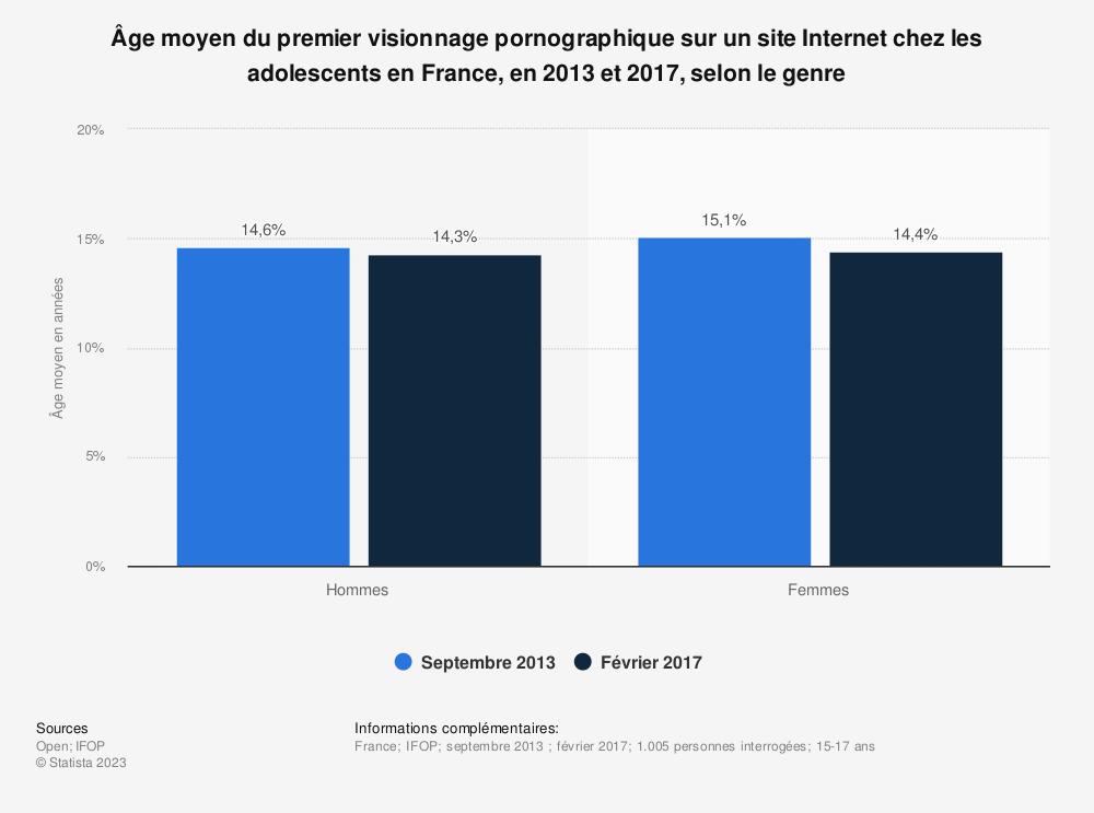 Statistique: Âge moyen du premier visionnage pornographique sur un site Internet chez les adolescents en France, en 2013 et 2017, selon le genre | Statista