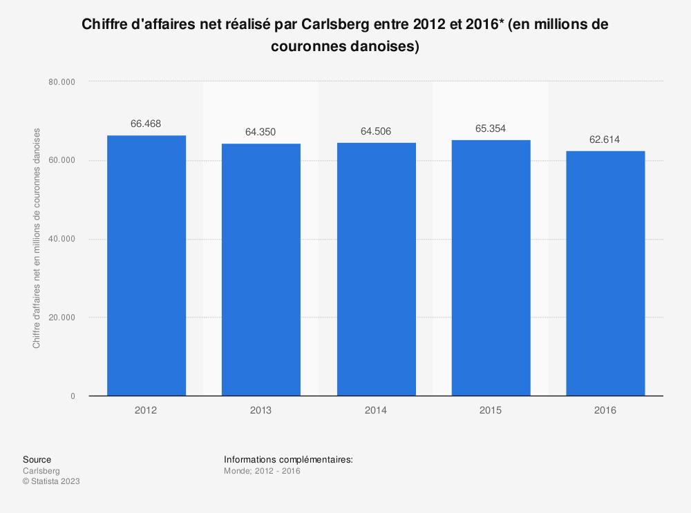 Statistique: Chiffre d'affaires net réalisé par Carlsberg entre 2012 et 2016* (en millions de couronnes danoises) | Statista