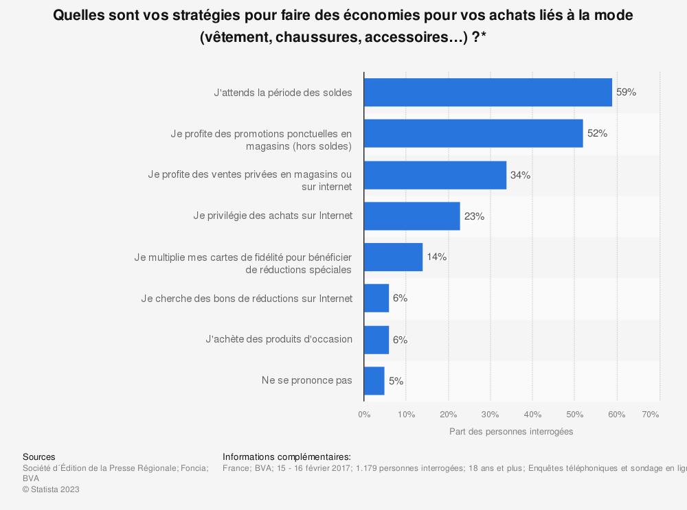 Statistique: Quelles sont vos stratégies pour faire des économies pour vos achats liés à la mode (vêtement, chaussures, accessoires…) ?* | Statista