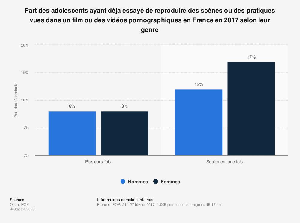 Statistique: Part des adolescents ayant déjà essayé de reproduire des scènes ou des pratiques vues dans un film ou des vidéos pornographiques en France en 2017 selon leur genre | Statista