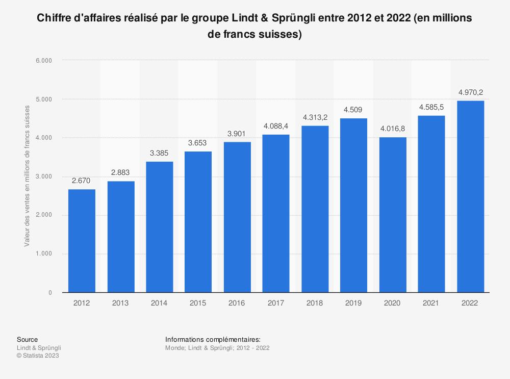 Statistique: Chiffre d'affaires réalisé par le groupe Lindt & Sprüngli entre 2012 et 2016* (en millions de francs suisses) | Statista