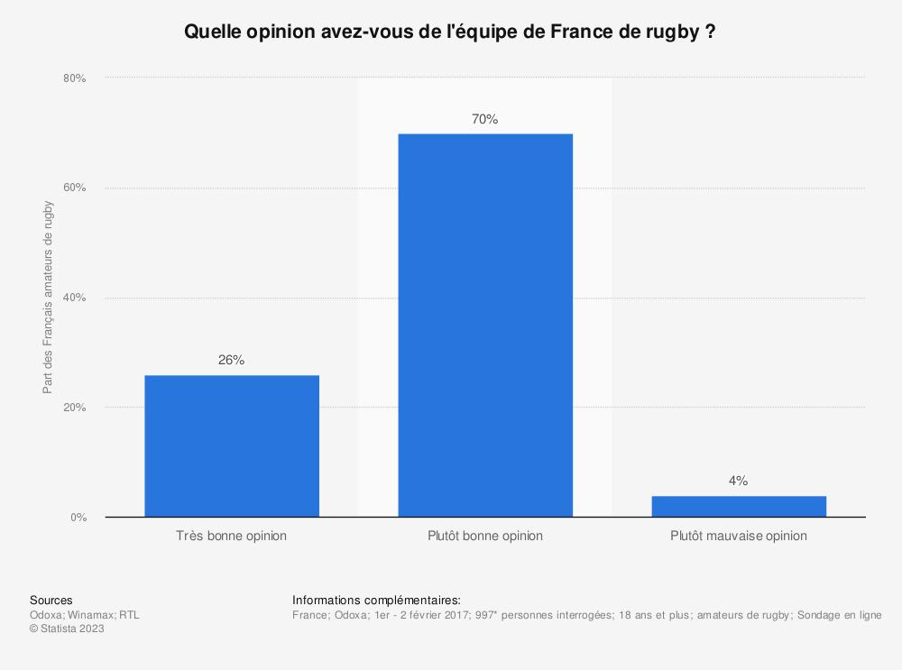 Statistique: Quelle opinion avez-vous de l'équipe de France de rugby ? | Statista