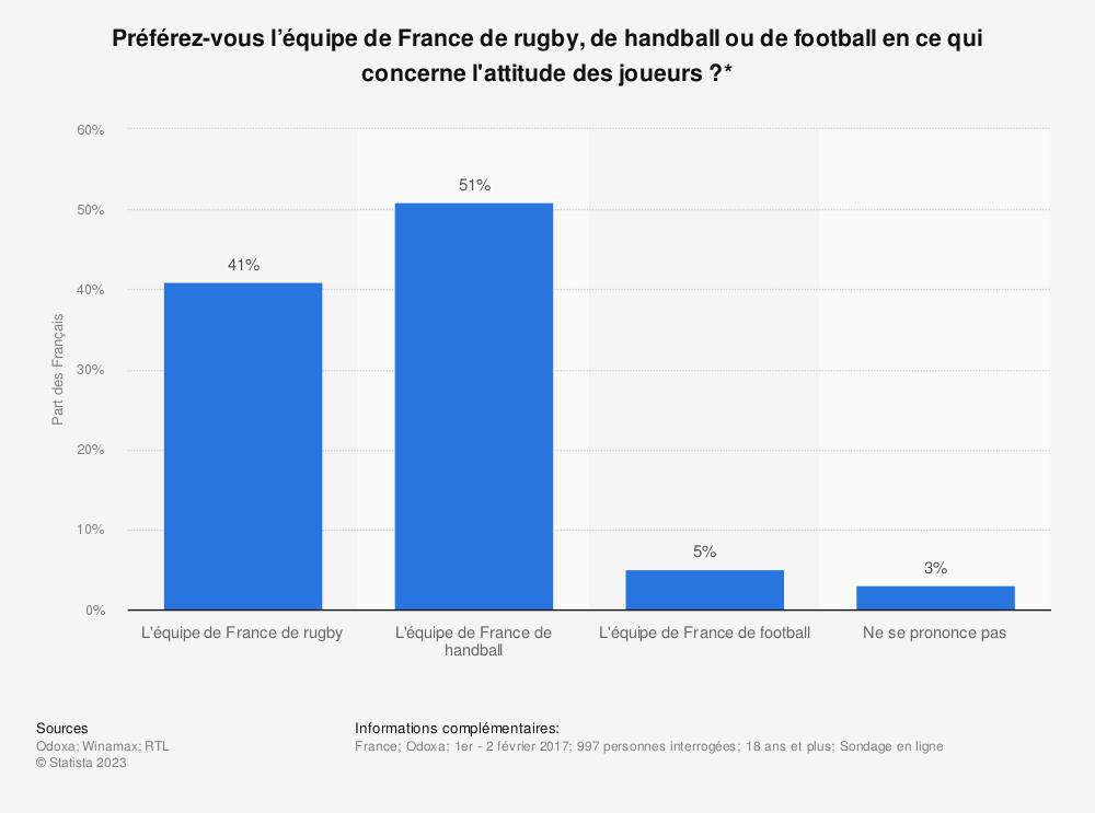 Statistique: Préférez-vous l'équipe de France de rugby, de handball ou de football en ce qui concerne l'attitude des joueurs ?* | Statista