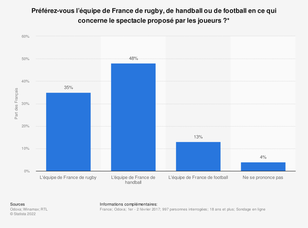 Statistique: Préférez-vous l'équipe de France de rugby, de handball ou de football en ce qui concerne le spectacle proposé par les joueurs ?* | Statista