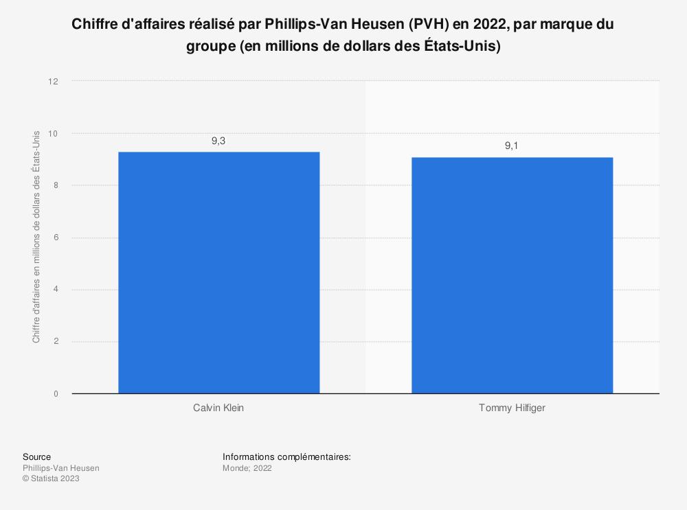 Statistique: Chiffre d'affaires réalisé par Phillips-Van Heusen (PVH) en 2015 et 2016, par marque du groupe (en millions de dollars des États-Unis) | Statista
