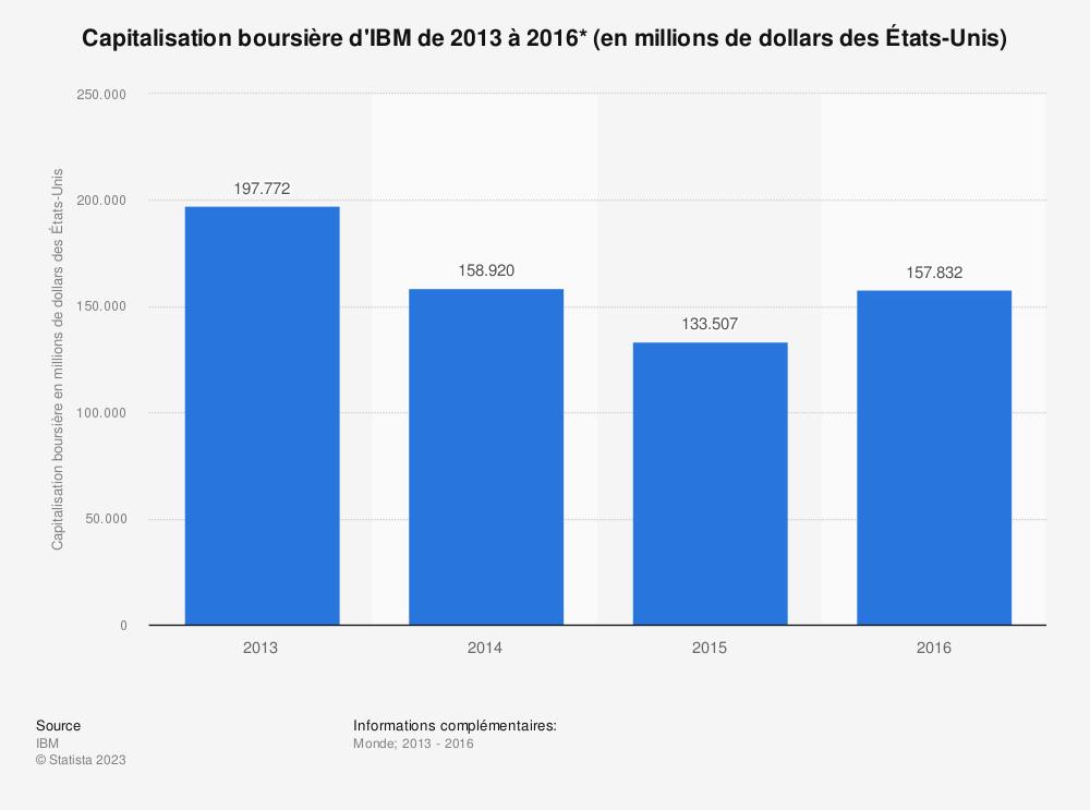 Statistique: Capitalisation boursière d'IBM de 2013 à 2016* (en millions de dollars des États-Unis) | Statista