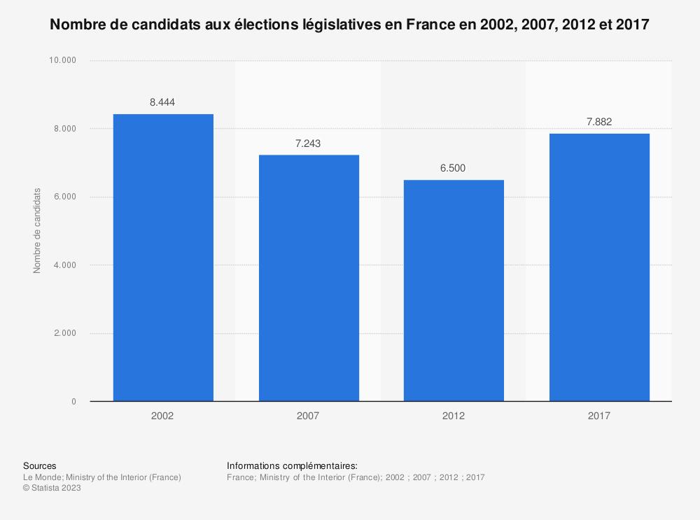 Statistique: Nombre de candidats aux élections législatives en France en 2002, 2007, 2012 et 2017 | Statista