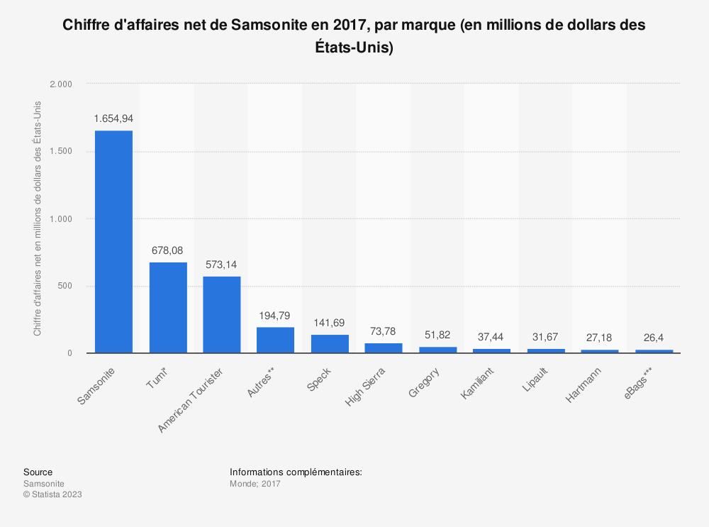 Statistique: Chiffre d'affaires net de Samsonite en 2017, par marque (en millions de dollars des États-Unis) | Statista