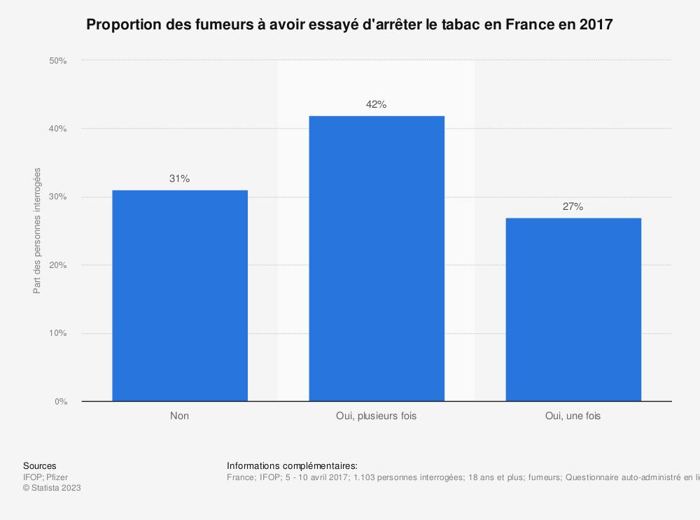 Statistique: Proportion des fumeurs à avoir essayé d'arrêter le tabac en France en 2017 | Statista