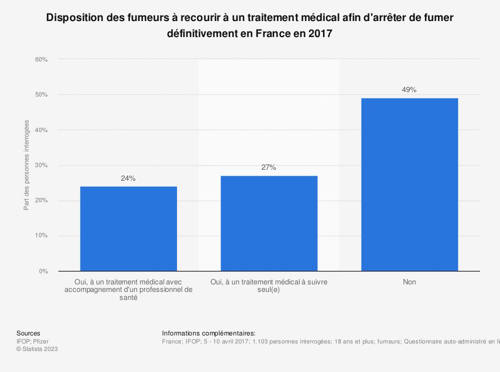Statistique: Disposition des fumeurs à recourir à un traitement médical afin d'arrêter de fumer définitivementen France en 2017 | Statista