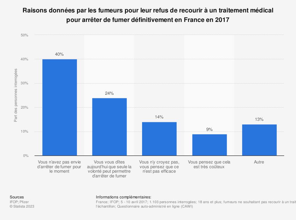 Statistique: Raisons données par les fumeurs pour leur refus de recourir à un traitement médical pour arrêter de fumer définitivement en France en 2017 | Statista