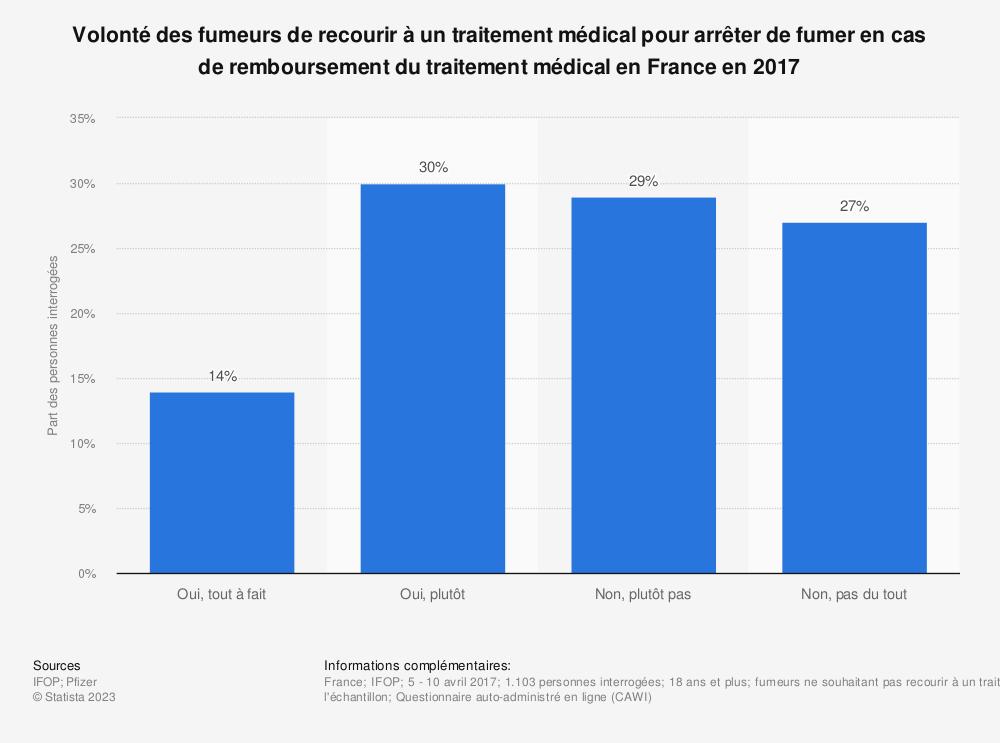 Statistique: Volonté des fumeurs de recourir à un traitement médical pour arrêter de fumer en cas de remboursement du traitement médical en France en 2017 | Statista