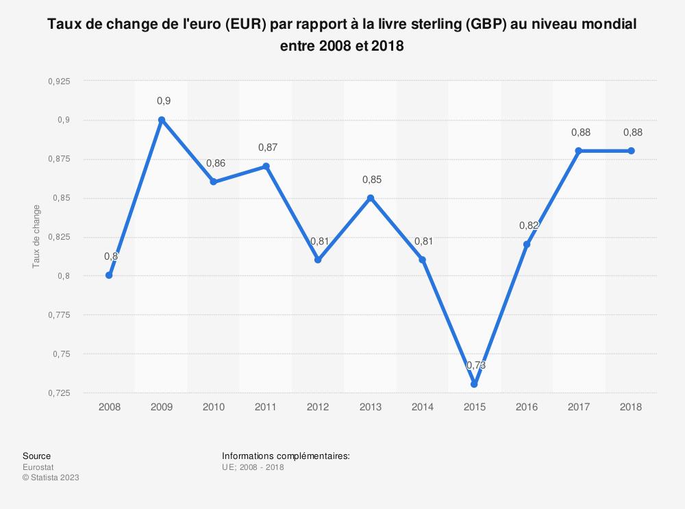 Statistique: Taux de change de l'euro (EUR) par rapport à la livre sterling (GBP) au niveau mondial entre 2008 et 2018 | Statista