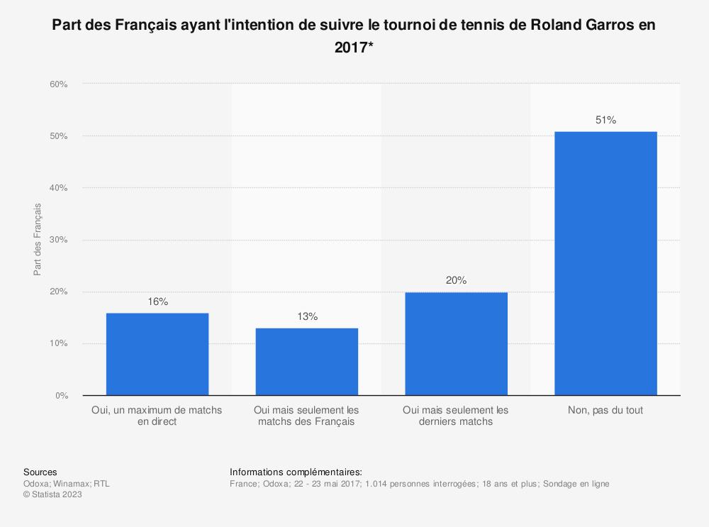 Statistique: Part des Français ayant l'intention de suivre le tournoi de tennis de Roland Garros en 2017* | Statista