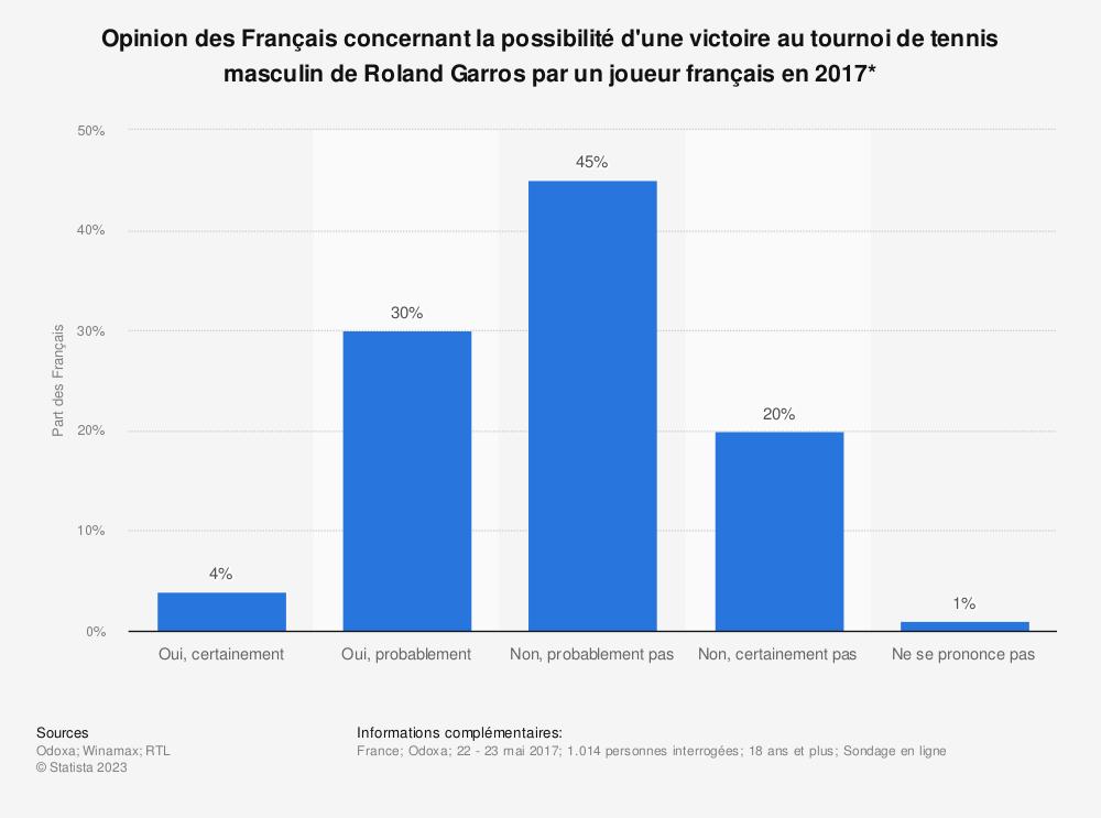 Statistique: Opinion des Français concernant la possibilité d'une victoire au tournoi de tennis masculin de Roland Garros par un joueur français en 2017* | Statista