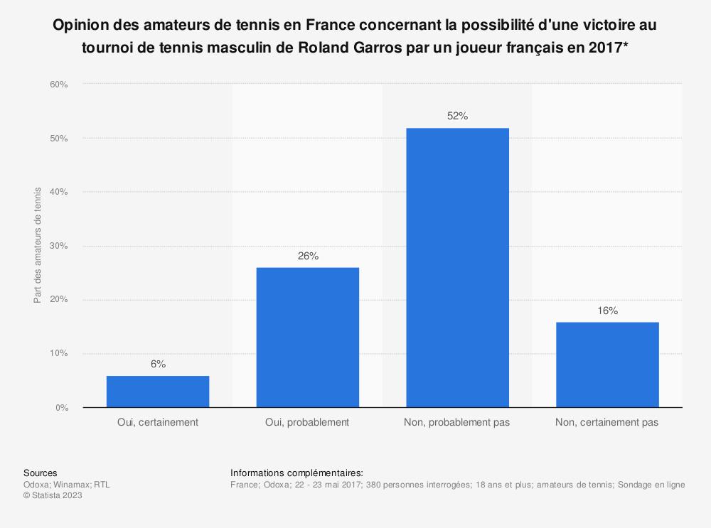 Statistique: Opinion des amateurs de tennis en France concernant la possibilité d'une victoire au tournoi de tennis masculin de Roland Garros par un joueur français en 2017* | Statista