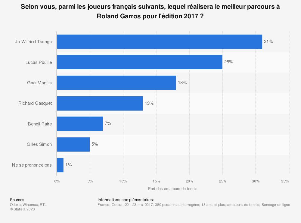 Statistique: Selon vous, parmi les joueurs français suivants, lequel réalisera le meilleur parcours à Roland Garros pour l'édition 2017 ? | Statista
