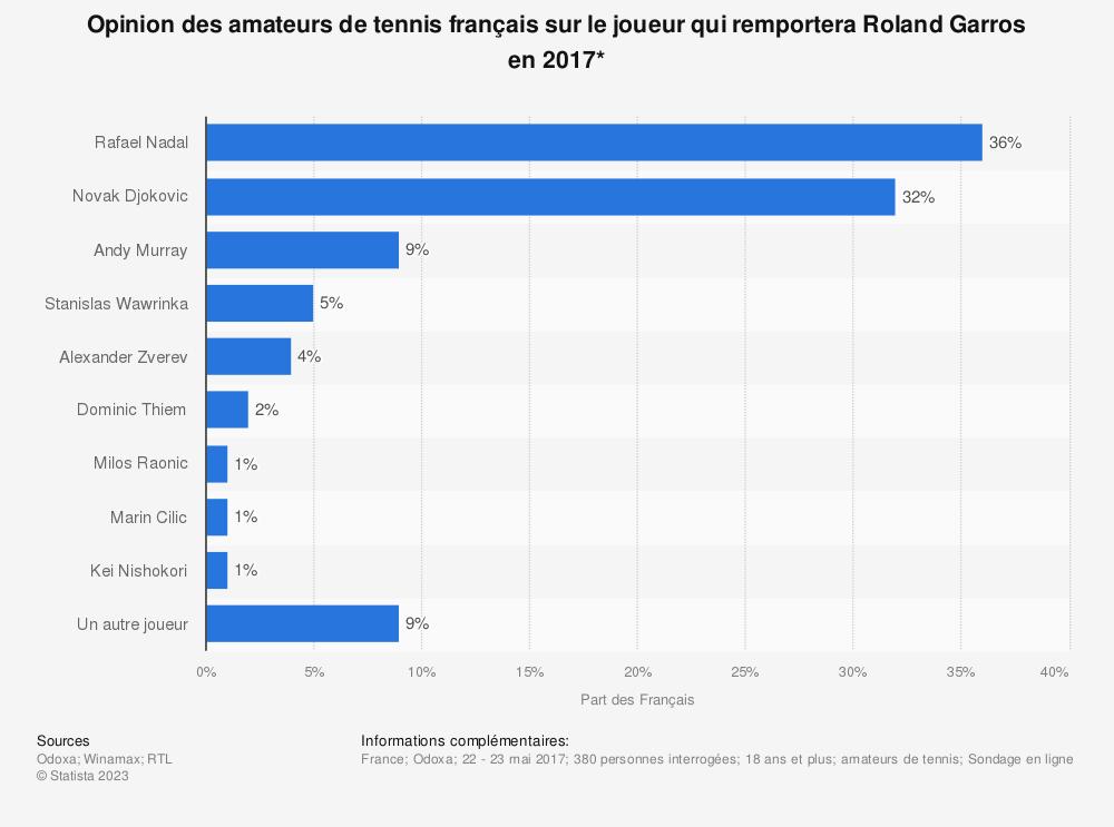 Statistique: Opinion des amateurs de tennis français sur le joueur qui remportera Roland Garros en 2017* | Statista