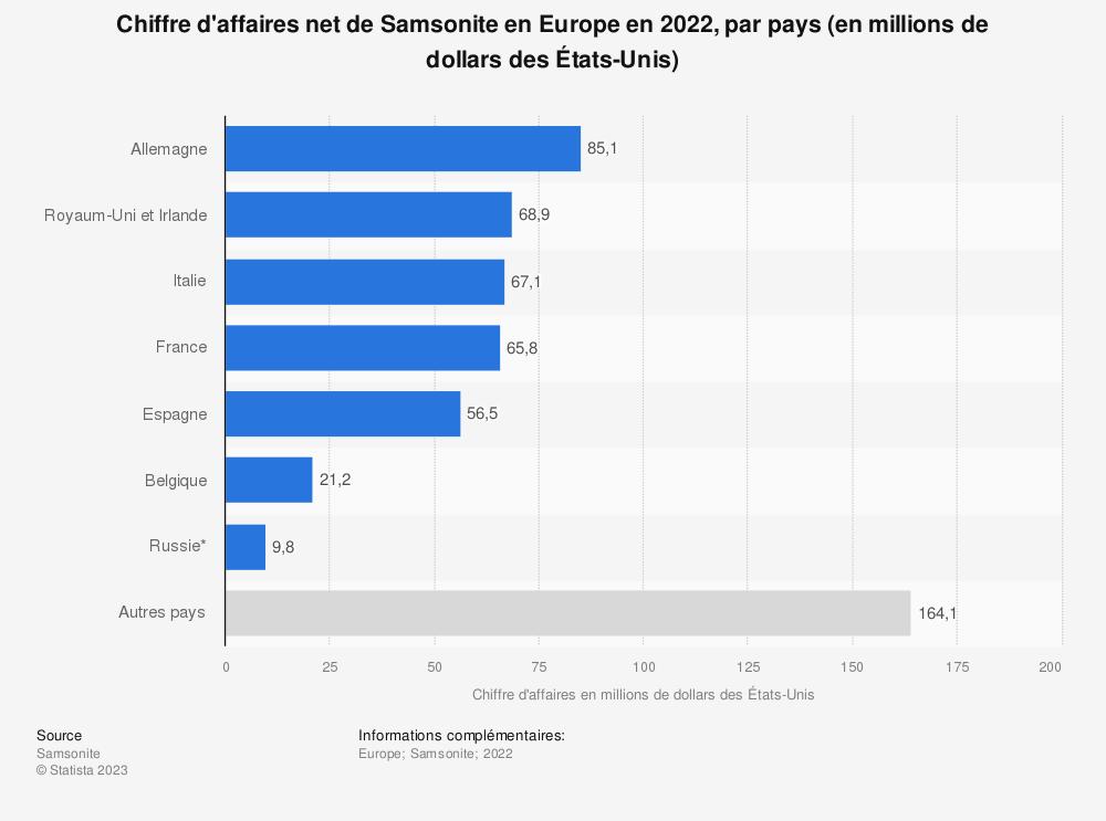 Statistique: Chiffre d'affaires net de Samsonite en Europe en 2018, par pays (en millions de dollars des États-Unis) | Statista