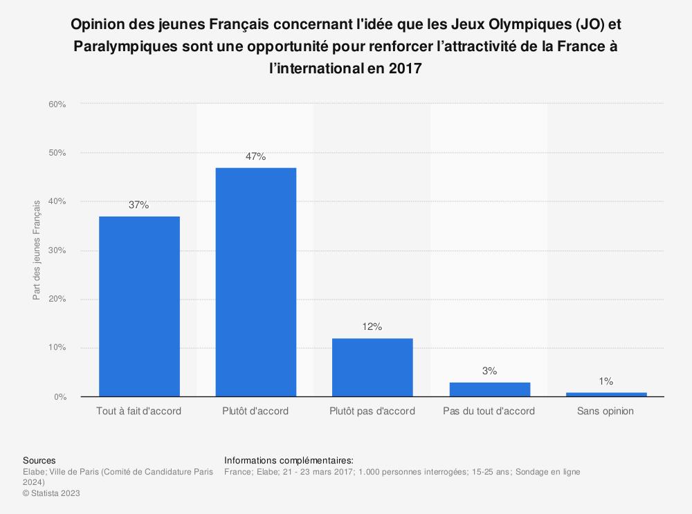Statistique: Opinion des jeunes Français concernant l'idée que les Jeux Olympiques (JO) et Paralympiques sont une opportunité pour renforcer l'attractivité de la France à l'international en 2017 | Statista