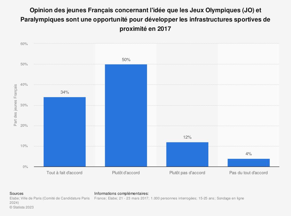 Statistique: Opinion des jeunes Français concernant l'idée que les Jeux Olympiques (JO) et Paralympiques sont une opportunité pour développer les infrastructures sportives de proximité en 2017 | Statista