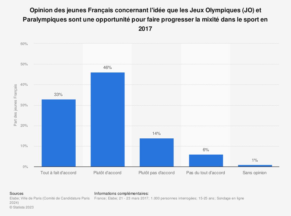 Statistique: Opinion des jeunes Français concernant l'idée que les Jeux Olympiques (JO) et Paralympiques sont une opportunité pour faire progresser la mixité dans le sport en 2017 | Statista