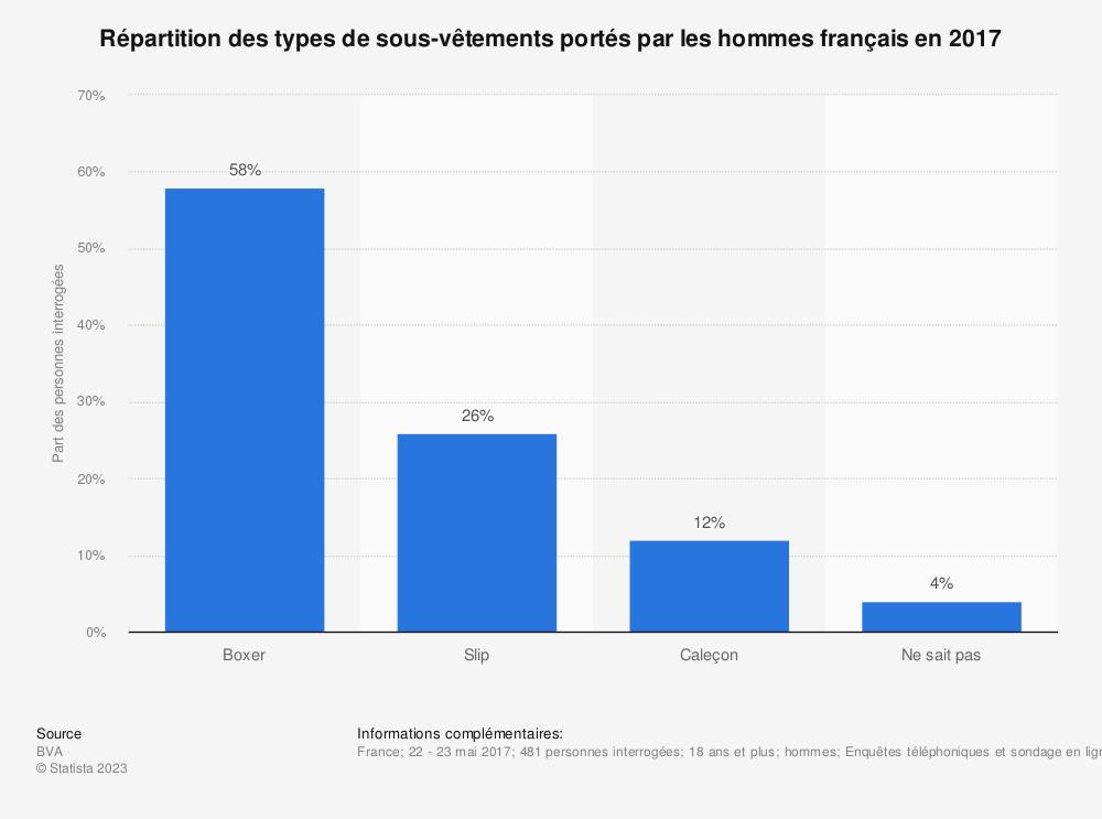 Statistique: Répartition des types de sous-vêtements portés par les hommes français en 2017 | Statista