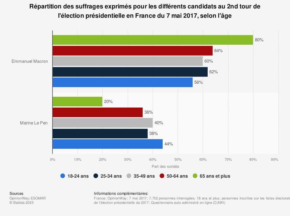 Statistique: Répartition des suffrages exprimés pour les différents candidats au 2nd tour de l'élection présidentielle en France du 7 mai 2017, selon l'âge | Statista
